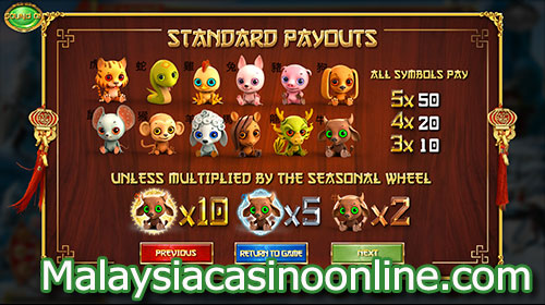 四季老虎机 (4 Seasons Slot) - Payout