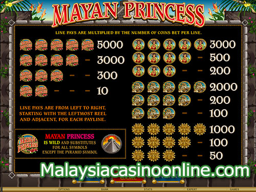 玛雅公主老虎机 (Mayan Princess Slot) - Paytable