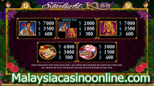 星光之吻老虎机 (Starlight Kiss Slot) Paytable