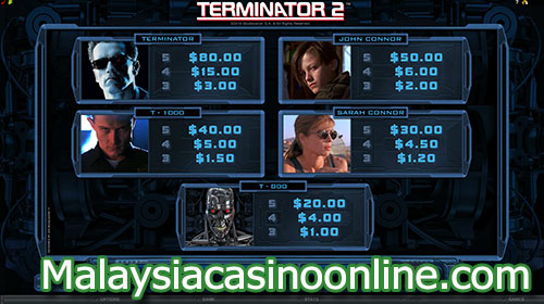 终结者2老虎机 (Terminator 2 Slot) Paytable
