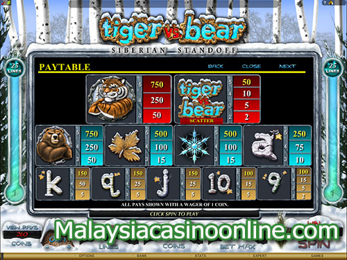 老虎机和熊老虎机 (Tiger and Bear Slot) - Paytable